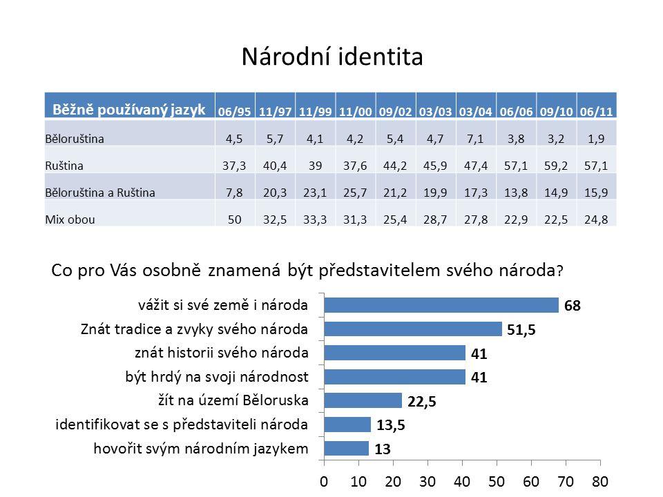 Národní identita Běžně používaný jazyk 06/9511/9711/9911/0009/0203/0303/0406/0609/1006/11 Běloruština4,55,74,14,25,44,77,13,83,21,9 Ruština37,340,4393