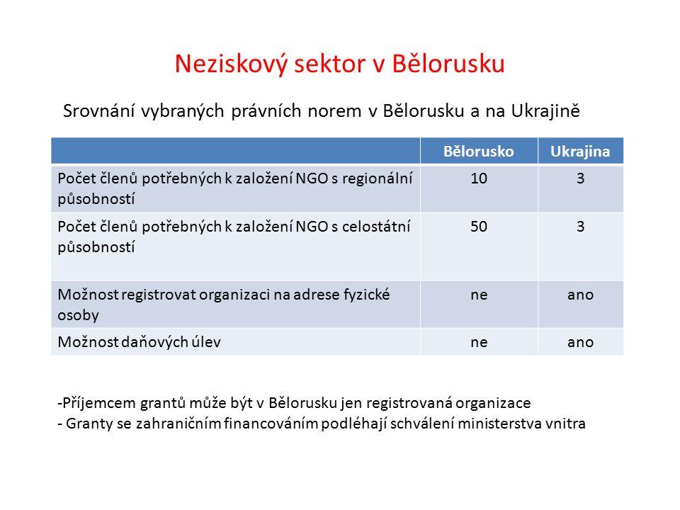 Neziskový sektor v Bělorusku Srovnání vybraných právních norem v Bělorusku a na Ukrajině BěloruskoUkrajina Počet členů potřebných k založení NGO s regionální působností 103 Počet členů potřebných k založení NGO s celostátní působností 503 Možnost registrovat organizaci na adrese fyzické osoby neano Možnost daňových úlevneano -Příjemcem grantů může být v Bělorusku jen registrovaná organizace - Granty se zahraničním financováním podléhají schválení ministerstva vnitra