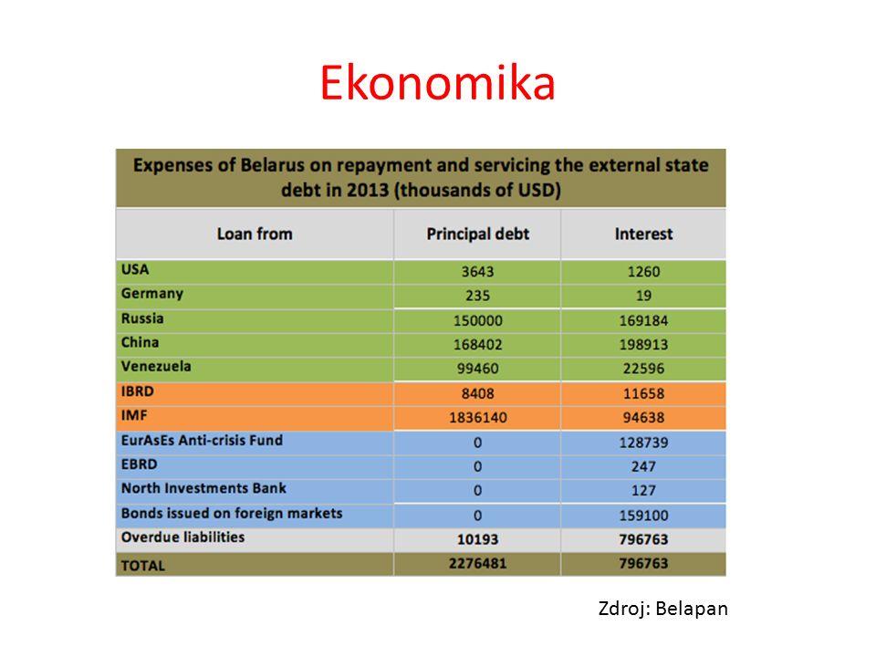 Ekonomika Zdroj: Belapan