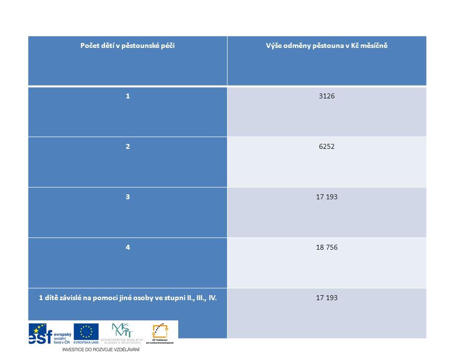 Počet dětí v pěstounské péčiVýše odměny pěstouna v Kč měsíčně 13126 26252 317 193 418 756 1 dítě závislé na pomoci jiné osoby ve stupni II., III., IV.17 193