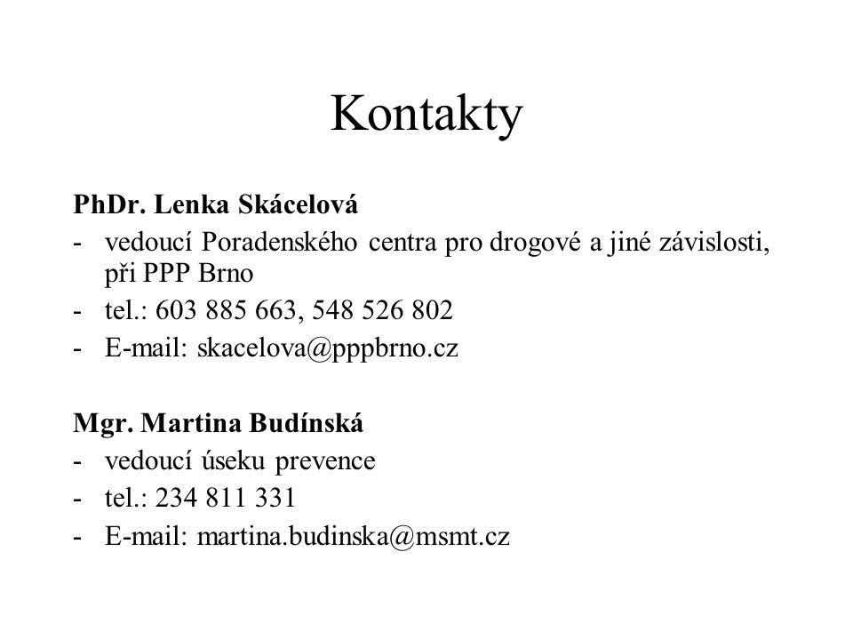 Kontakty PhDr.