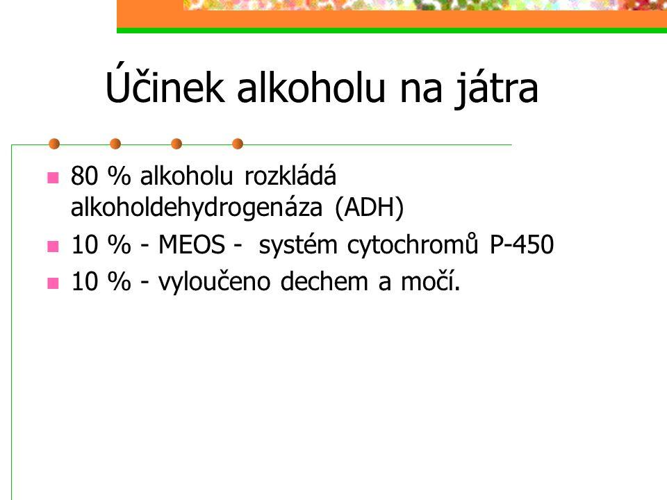 Účinek alkoholu na játra 80 % alkoholu rozkládá alkoholdehydrogenáza (ADH) 10 % - MEOS - systém cytochromů P-450 10 % - vyloučeno dechem a močí.