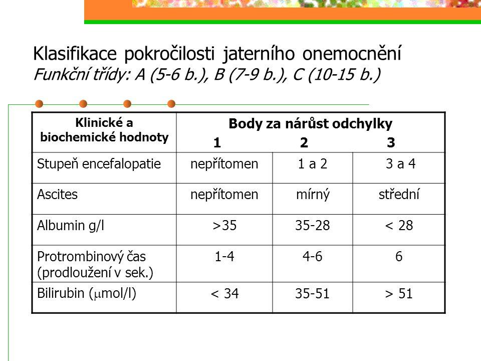 Klasifikace pokročilosti jaterního onemocnění Funkční třídy: A (5-6 b.), B (7-9 b.), C (10-15 b.) Klinické a biochemické hodnoty Body za nárůst odchyl