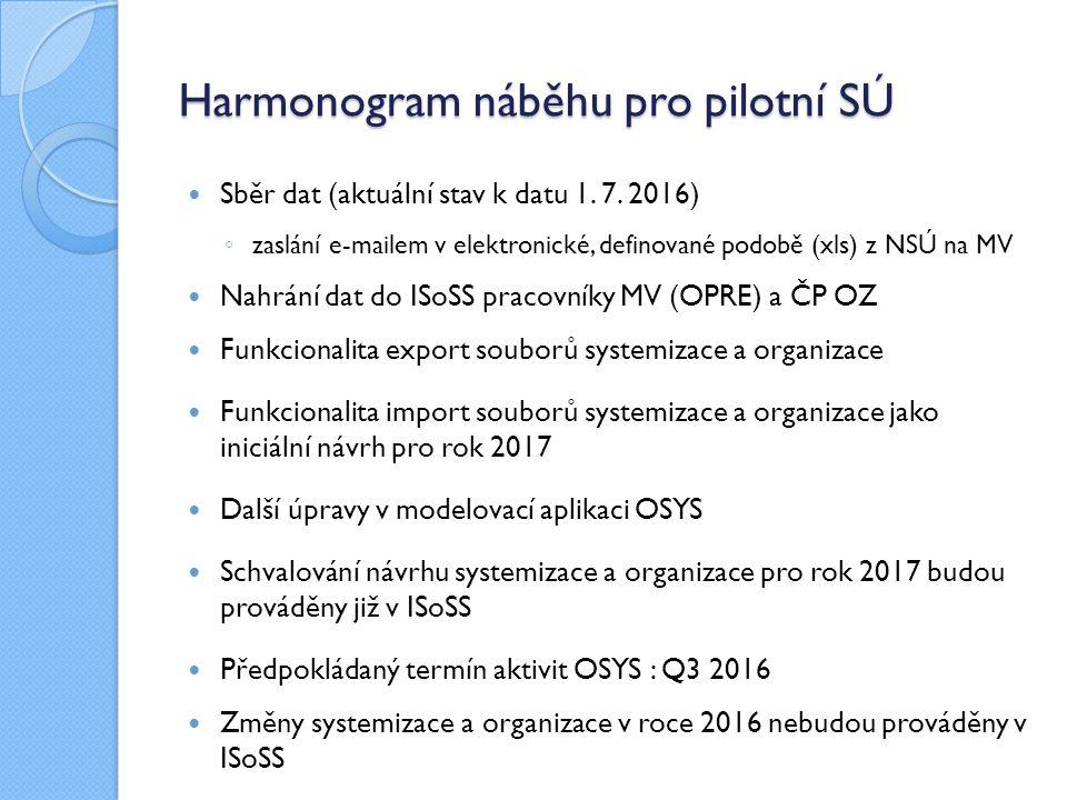 Harmonogram náběhu pro pilotní SÚ Sběr dat (aktuální stav k datu 1.