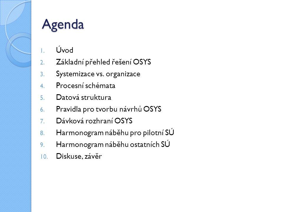 Agenda 1. Úvod 2. Základní přehled řešení OSYS 3.