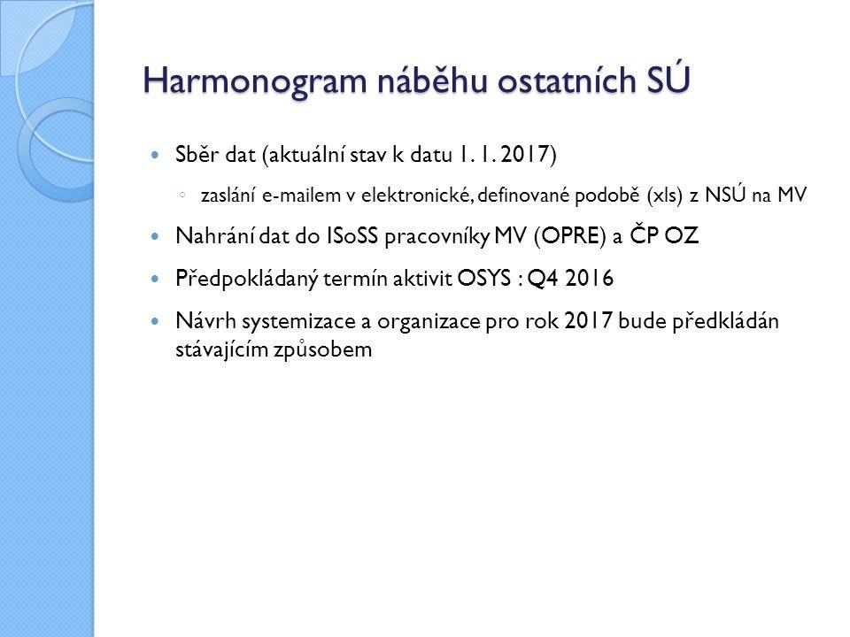 Harmonogram náběhu ostatních SÚ Sběr dat (aktuální stav k datu 1.