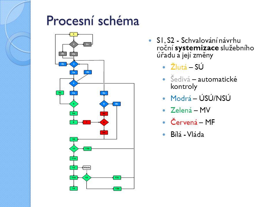 Procesní schéma S1, S2 - Schvalování návrhu roční systemizace služebního úřadu a její změny Žlutá – SÚ Šedivá – automatické kontroly Modrá – ÚSÚ/NSÚ Zelená – MV Červená – MF Bílá - Vláda