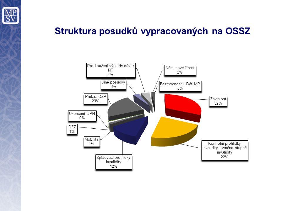 Struktura posudků vypracovaných na OSSZ