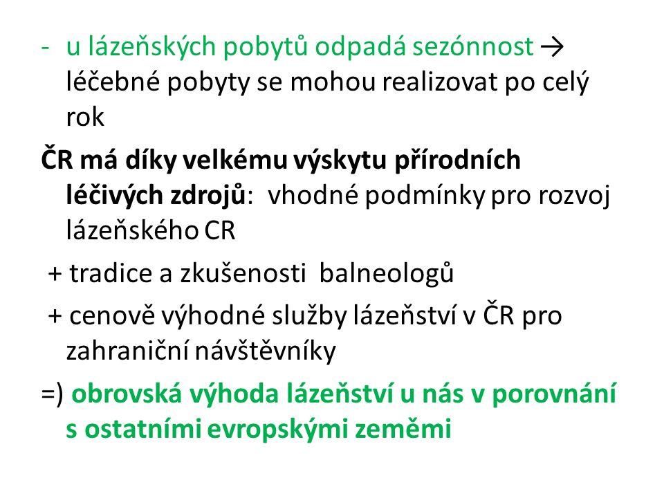 -u lázeňských pobytů odpadá sezónnost → léčebné pobyty se mohou realizovat po celý rok ČR má díky velkému výskytu přírodních léčivých zdrojů: vhodné podmínky pro rozvoj lázeňského CR + tradice a zkušenosti balneologů + cenově výhodné služby lázeňství v ČR pro zahraniční návštěvníky =) obrovská výhoda lázeňství u nás v porovnání s ostatními evropskými zeměmi