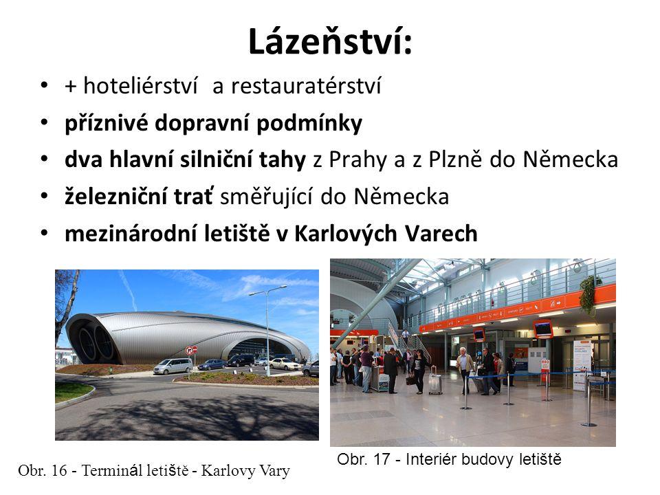 Lázeňství: + hoteliérství a restauratérství příznivé dopravní podmínky dva hlavní silniční tahy z Prahy a z Plzně do Německa železniční trať směřující do Německa mezinárodní letiště v Karlových Varech Obr.