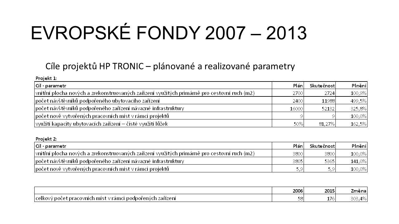 EVROPSKÉ FONDY 2007 – 2013 Cíle projektů HP TRONIC – plánované a realizované parametry