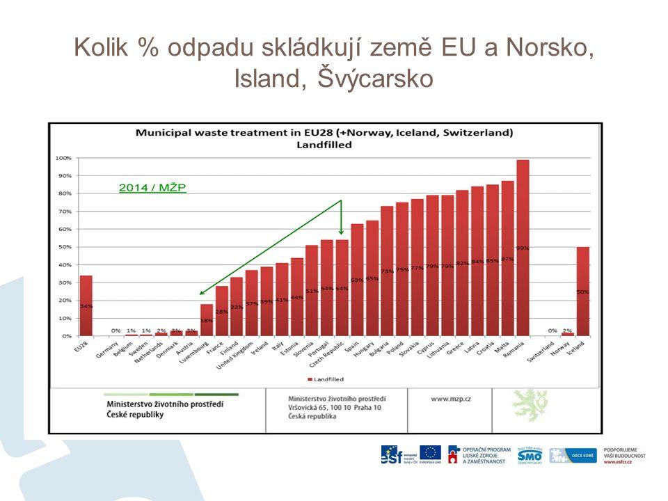 Kolik % odpadu skládkují země EU a Norsko, Island, Švýcarsko