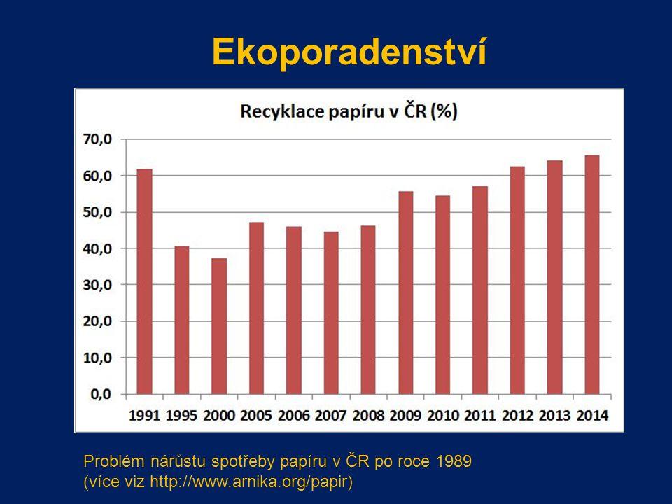 Ekoporadenství Problém nárůstu spotřeby papíru v ČR po roce 1989 (více viz http://www.arnika.org/papir)