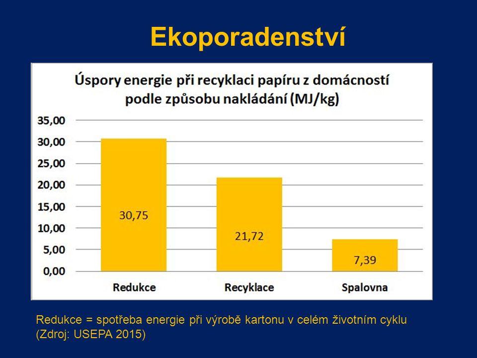 Ekoporadenství Redukce = spotřeba energie při výrobě kartonu v celém životním cyklu (Zdroj: USEPA 2015)