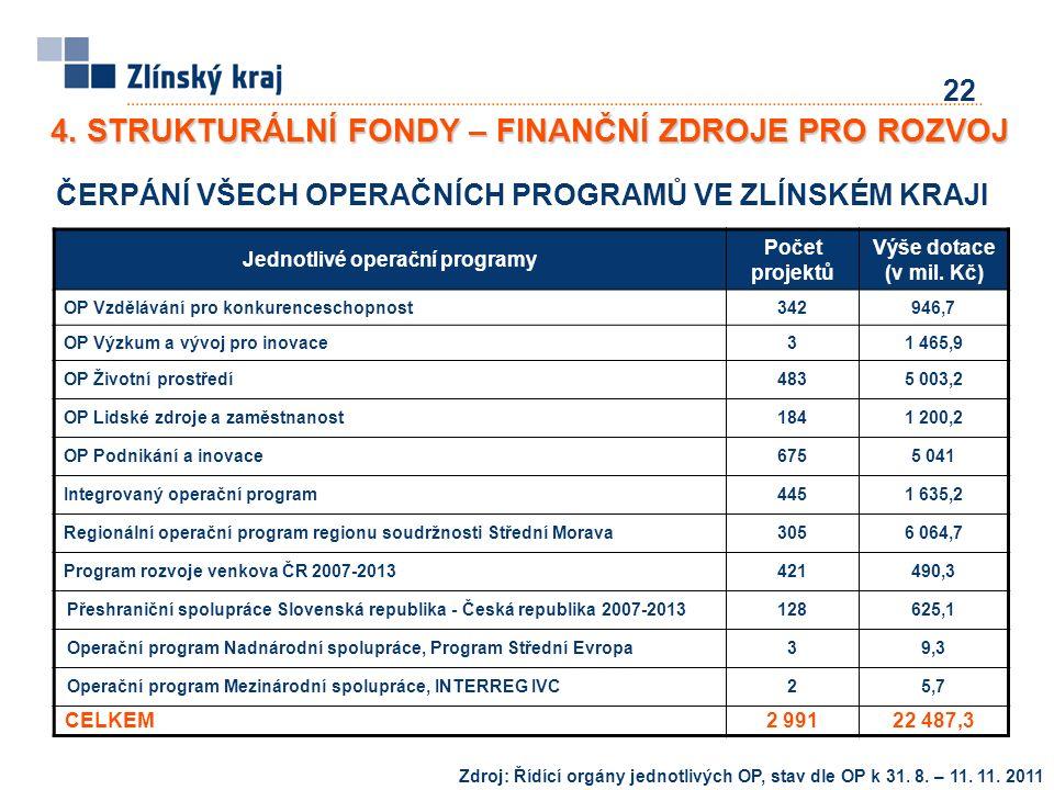 22 Zdroj: Řídící orgány jednotlivých OP, stav dle OP k 31.