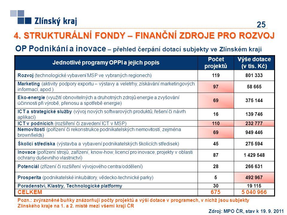 25 Zdroj: MPO ČR, stav k 19. 9.
