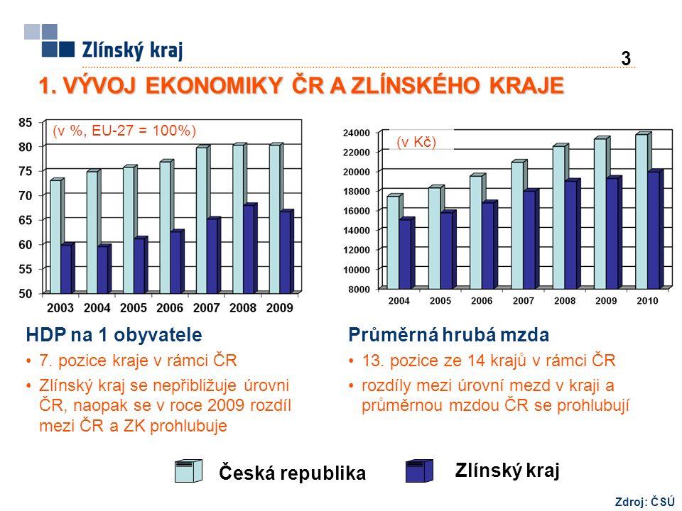 Česká republika Zlínský kraj Zdroj: ČSÚ (v %, EU-27 = 100%) (v Kč) HDP na 1 obyvatele 7.