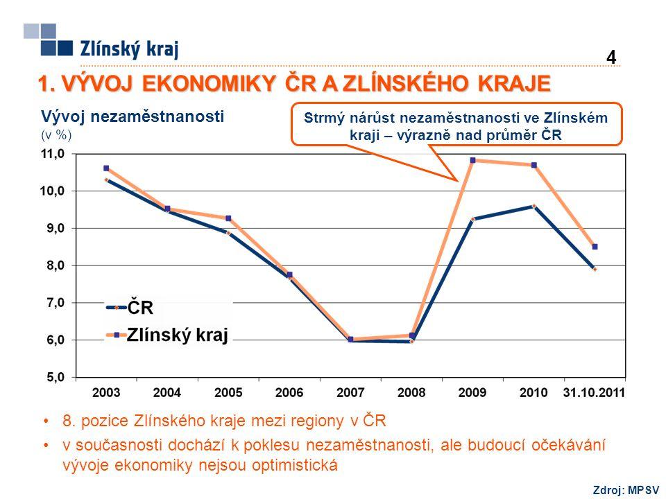 8. pozice Zlínského kraje mezi regiony v ČR v současnosti dochází k poklesu nezaměstnanosti, ale budoucí očekávání vývoje ekonomiky nejsou optimistick