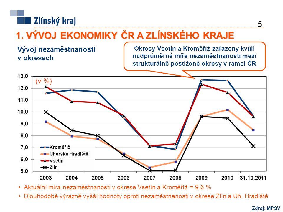 Aktuální míra nezaměstnanosti v okrese Vsetín a Kroměříž = 9,6 % Dlouhodobě výrazně vyšší hodnoty oproti nezaměstnanosti v okrese Zlín a Uh.