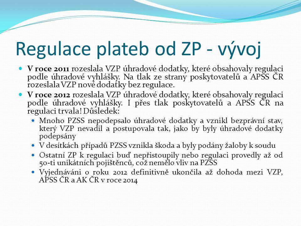 Regulace plateb od ZP - vývoj V roce 2011 rozeslala VZP úhradové dodatky, které obsahovaly regulaci podle úhradové vyhlášky.