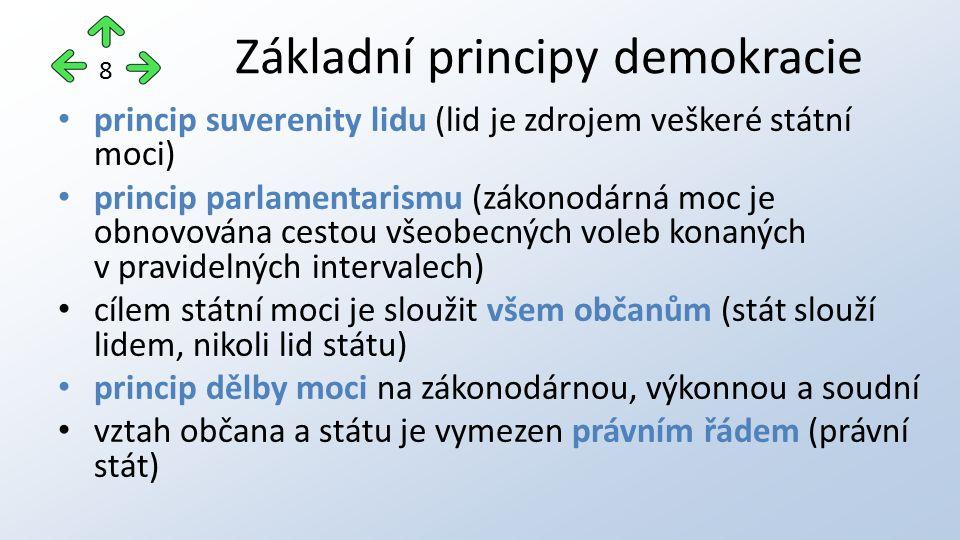 princip suverenity lidu (lid je zdrojem veškeré státní moci) princip parlamentarismu (zákonodárná moc je obnovována cestou všeobecných voleb konaných