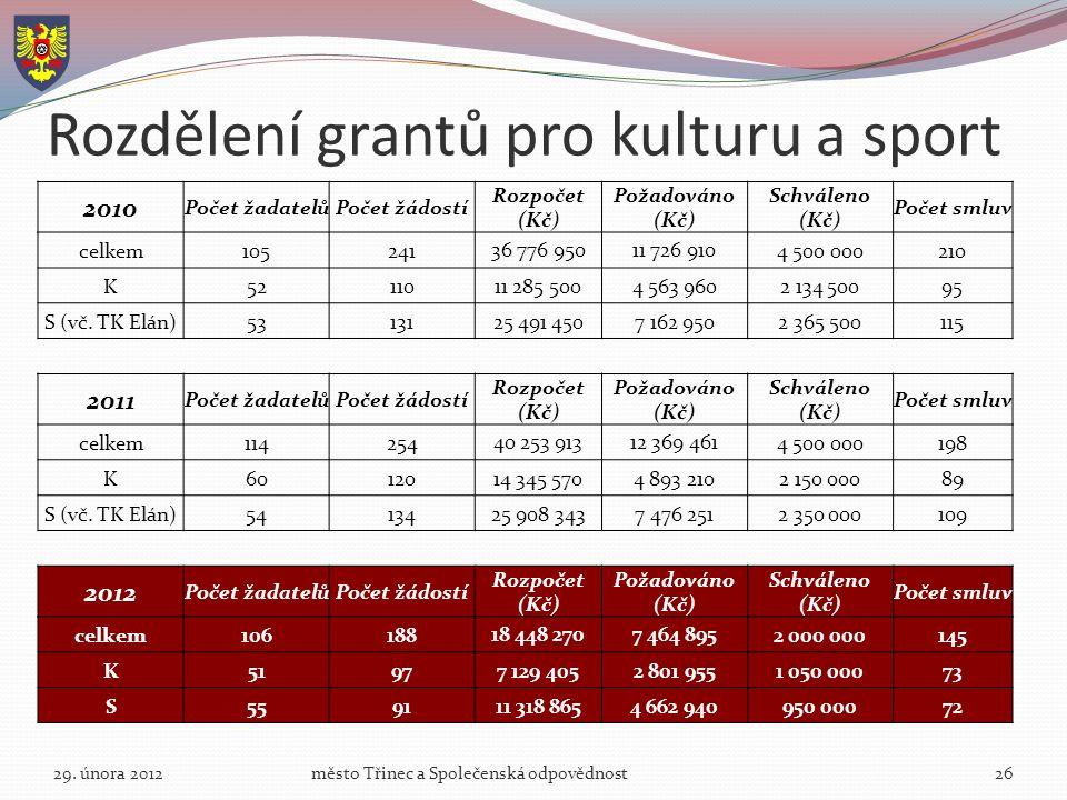 Rozdělení grantů pro kulturu a sport 29.