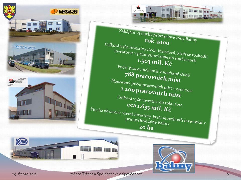 29. února 2012město Třinec a Společenská odpovědnost9 Zahájení výstavby průmyslové zóny Baliny rok 2000 Celková výše investice všech investorů, kteří