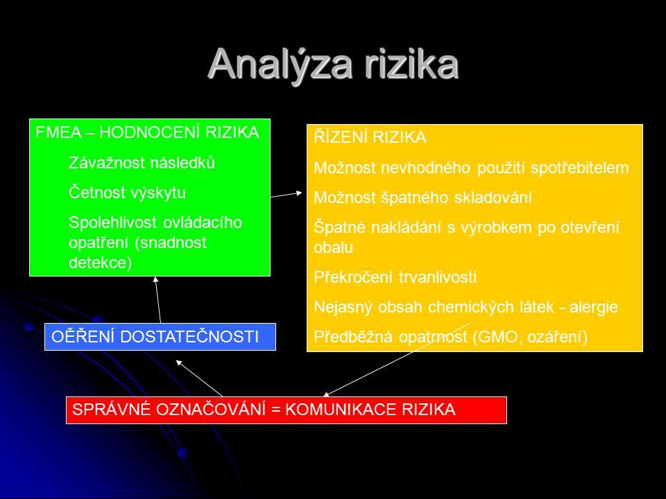 Analýza rizika FMEA – HODNOCENÍ RIZIKA Závažnost následků Četnost výskytu Spolehlivost ovládacího opatření (snadnost detekce) ŘÍZENÍ RIZIKA Možnost ne