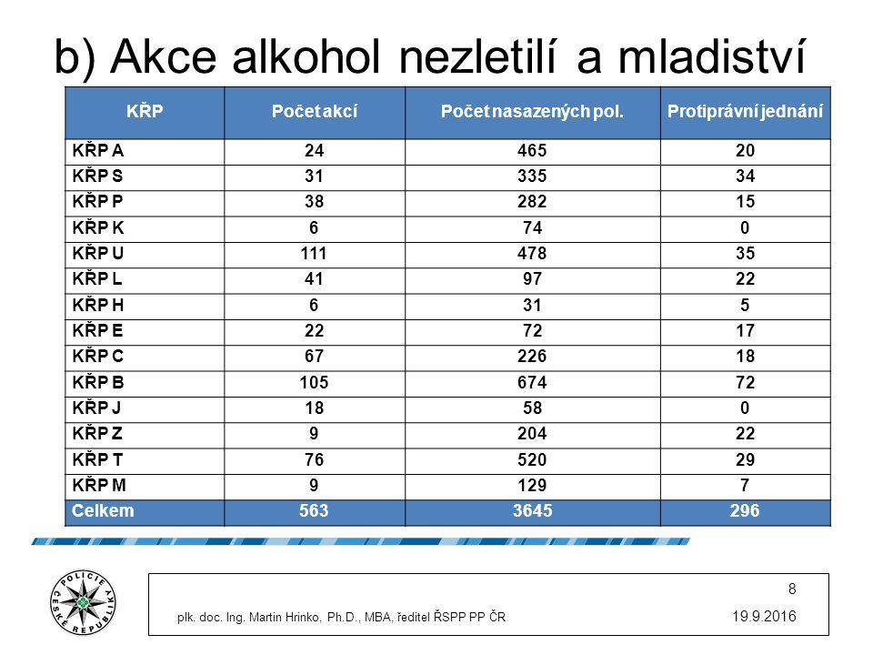 b) Akce alkohol nezletilí a mladiství 19.9.2016 plk. doc. Ing. Martin Hrinko, Ph.D., MBA, ředitel ŘSPP PP ČR 8 KŘPPočet akcíPočet nasazených pol.Proti