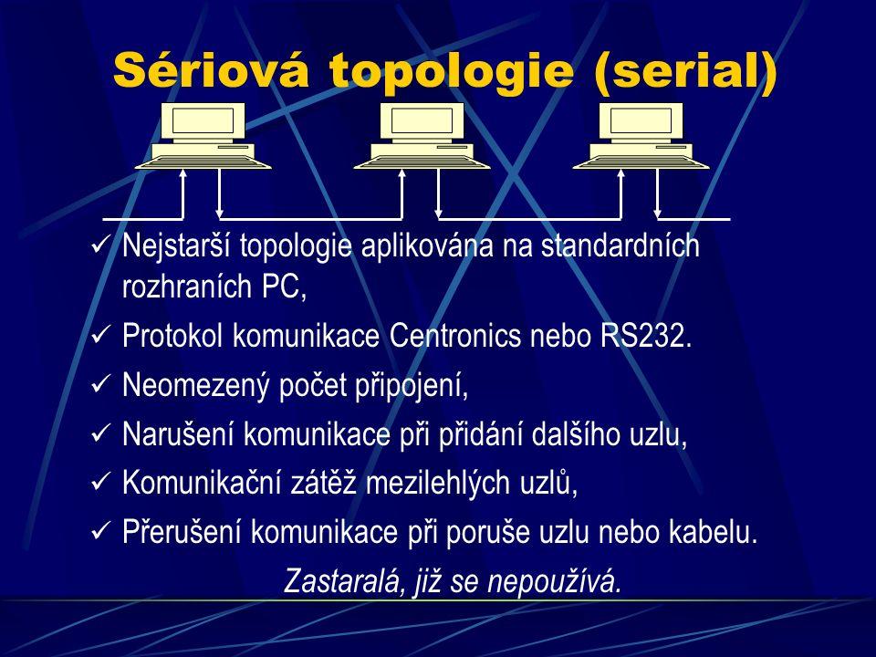 Topologie sítí Sériová (serial) Sběrnice (bus) Kruh (ring), Dual ring Hvězda (star) Stromová (tree), mesh Smíšená (mixed)