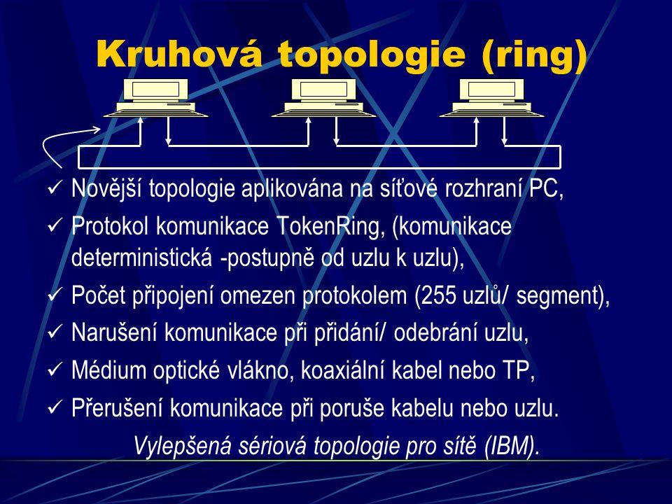 Kruhová topologie (ring) Novější topologie aplikována na síťové rozhraní PC, Protokol komunikace TokenRing, (komunikace deterministická -postupně od uzlu k uzlu), Počet připojení omezen protokolem (255 uzlů / segment), Narušení komunikace při přidání / odebrání uzlu, Médium optické vlákno, koaxiální kabel nebo TP, Přerušení komunikace při poruše kabelu nebo uzlu.