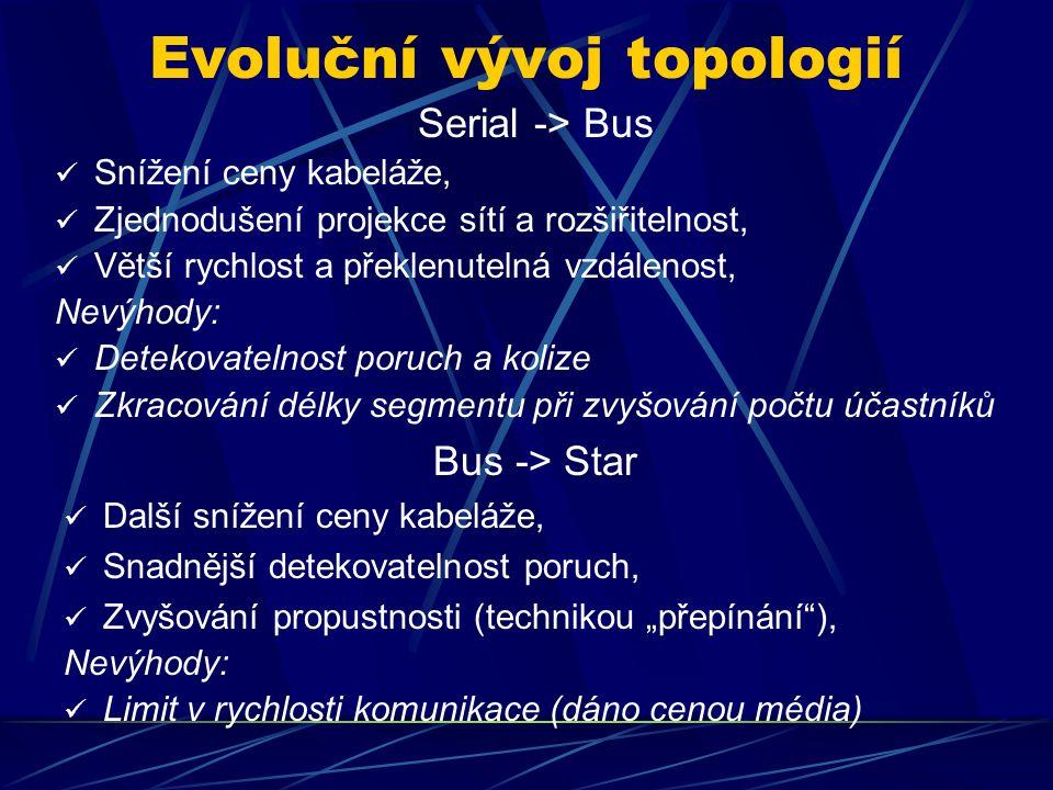 """Evoluční vývoj topologií Serial -> Bus Snížení ceny kabeláže, Zjednodušení projekce sítí a rozšiřitelnost, Větší rychlost a překlenutelná vzdálenost, Nevýhody: Detekovatelnost poruch a kolize Zkracování délky segmentu při zvyšování počtu účastníků Bus -> Star Další snížení ceny kabeláže, Snadnější detekovatelnost poruch, Zvyšování propustnosti (technikou """"přepínání ), Nevýhody: Limit v rychlosti komunikace (dáno cenou média)"""