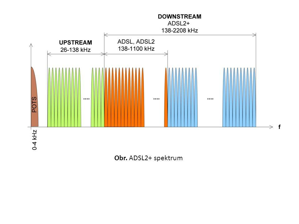 Obr. ADSL2+ spektrum