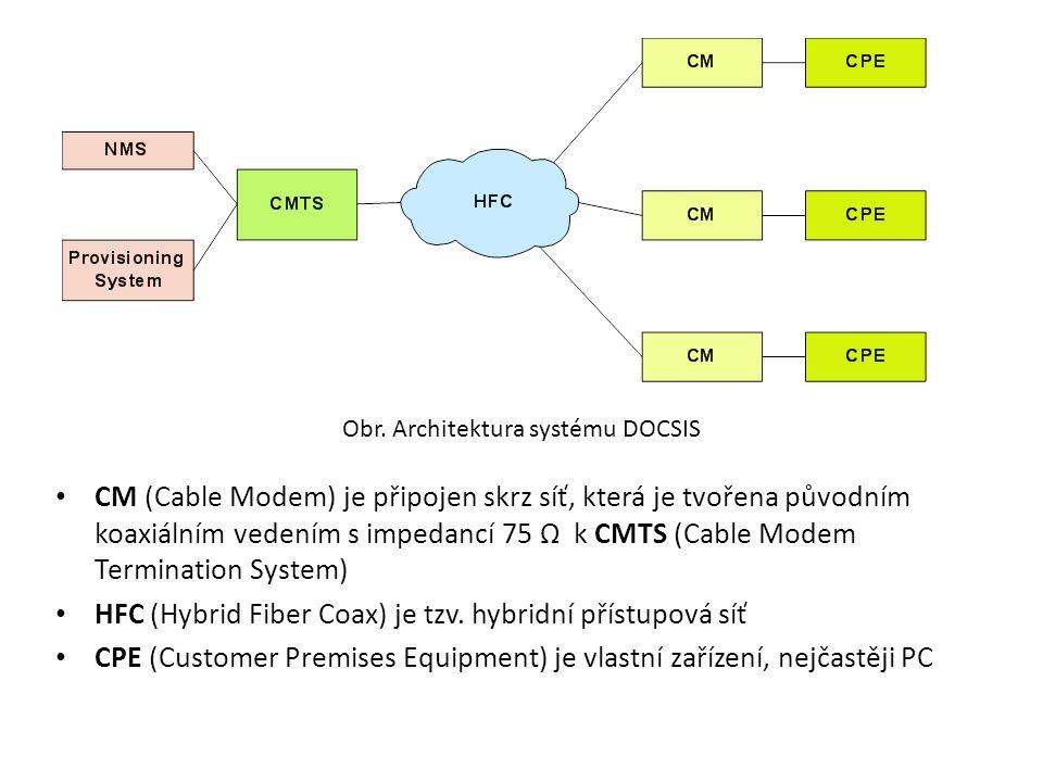 Obr. Architektura systému DOCSIS CM (Cable Modem) je připojen skrz síť, která je tvořena původním koaxiálním vedením s impedancí 75 Ω k CMTS (Cable Mo