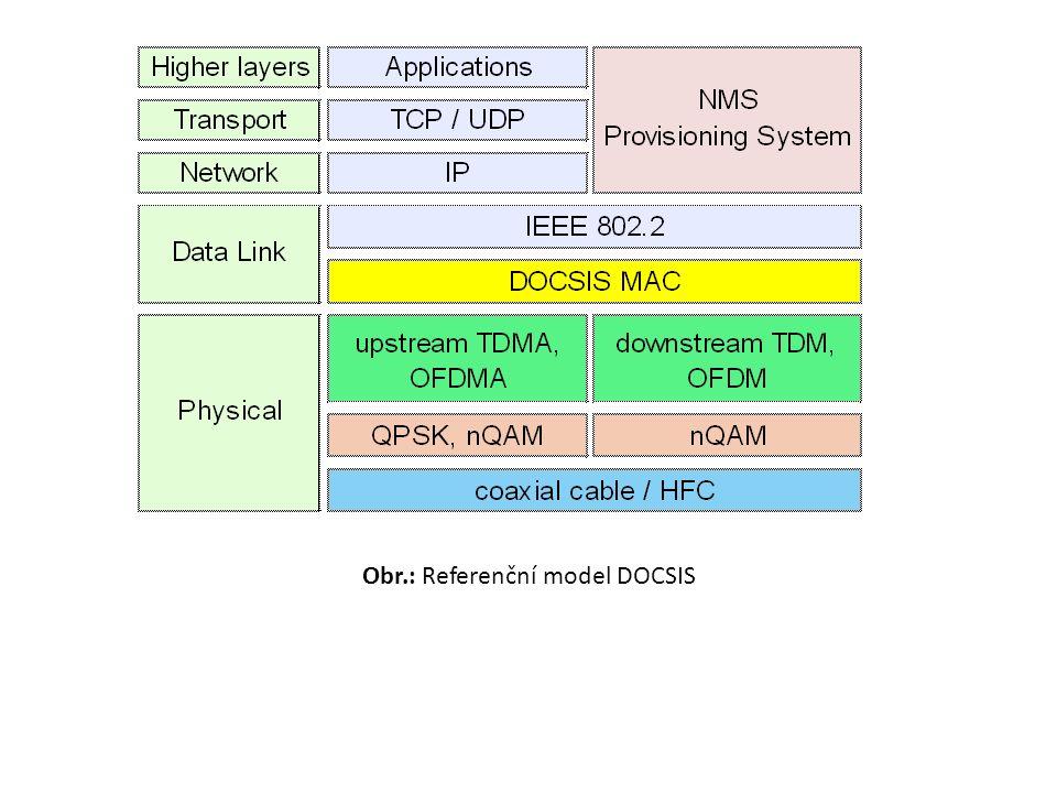 Obr.: Referenční model DOCSIS