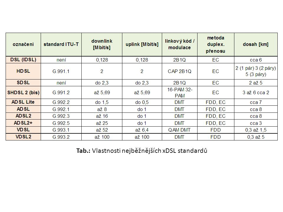 ADSL Asymmetric Digital Subscriber Line Plná verze (Full) dle ITU-T G.992.1 (g.dmt) Odlehčená verze (Lite) G.992.2 (g.lite) používá existující dvoudrátové vedení pro vysokorychlostní přenos dat se zachováním služby POTS přenosové rychlosti až do 6 Mbps přenos je full duplex, používá se: – FDD (Frequency Division Duplex) upstream 25,875 kHz - 138 kHz downstream 138 kHz – 1104 kHz – nebo EC (Echo Cancellation) na nižších kmitočtech je výhodné umožnit překrývání spekter obou směrů (upstream, downstream) → k oddělení dochází na vidlici kompenzátor ozvěn odstraní nežádoucí signály pronikající (především vlivem nevyvážení vidlice) z výstupu přes vidlici na vstup
