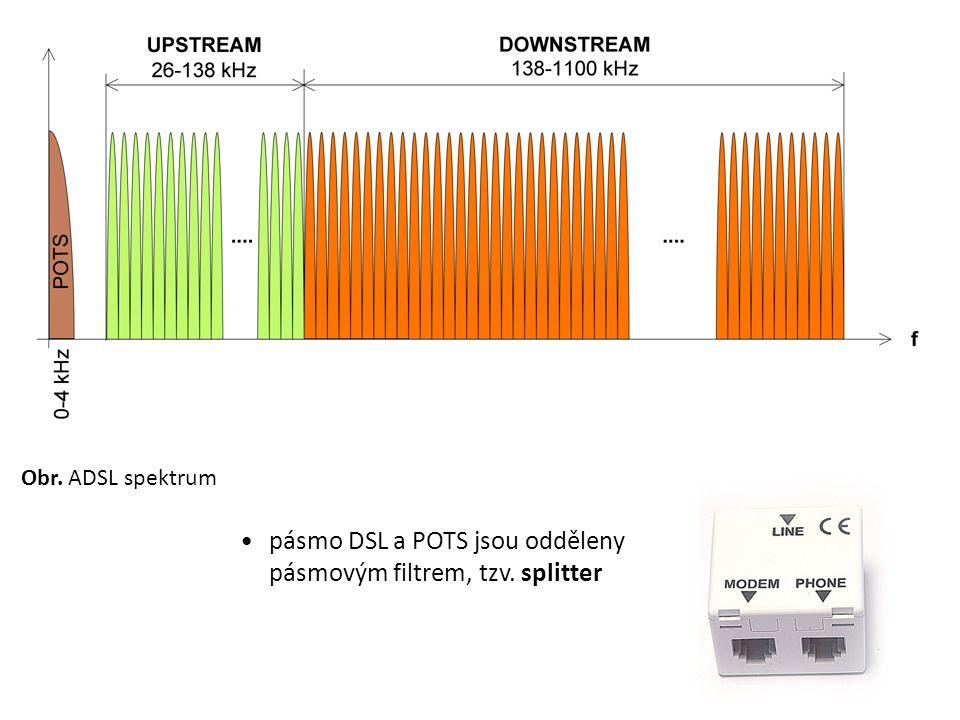 Obr. ADSL spektrum pásmo DSL a POTS jsou odděleny pásmovým filtrem, tzv. splitter