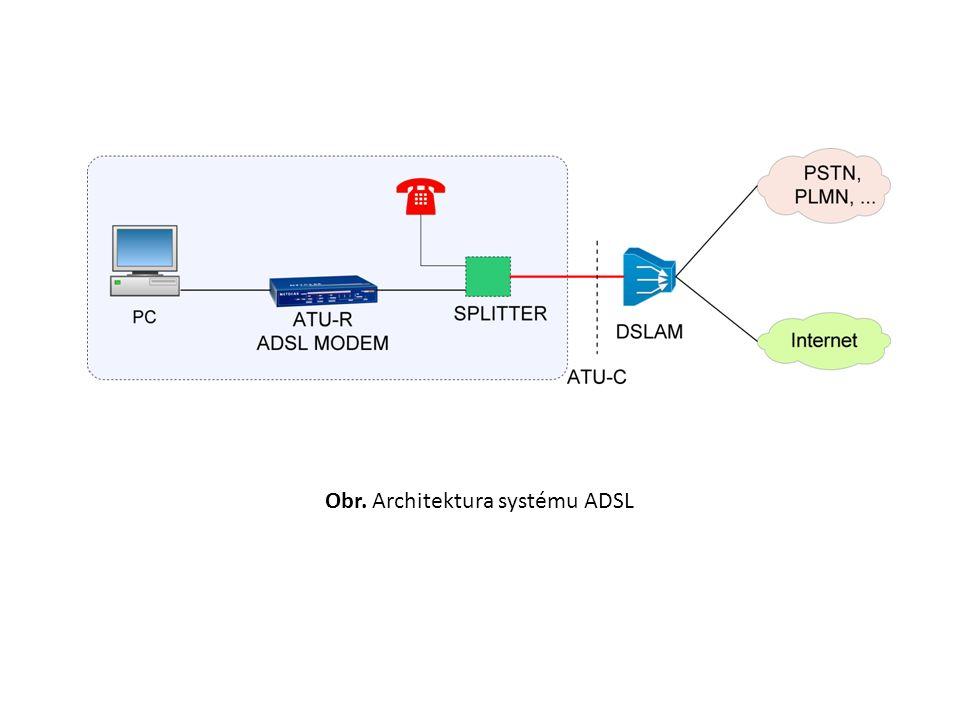 Obr. Architektura systému ADSL