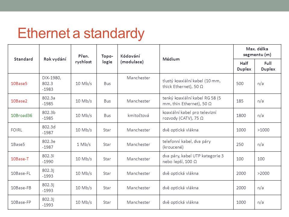 Ethernet a standardy StandardRok vydání Přen. rychlost Topo- logie Kódování (modulace) Médium Max.