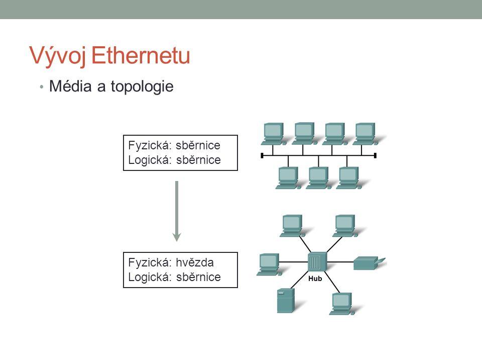 Vývoj Ethernetu Média a topologie Fyzická: sběrnice Logická: sběrnice Fyzická: hvězda Logická: sběrnice