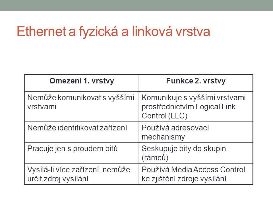 Adresy u Ethernetu Některé adresy mají speciální význam, např.: FF-FF-FF--FF-FF-FF – broadcast Rámec je určen všem uzlům v dané broadcastové doméně Broadcastová doména se rozprostírá přes všechna zařízení pracující na 1.