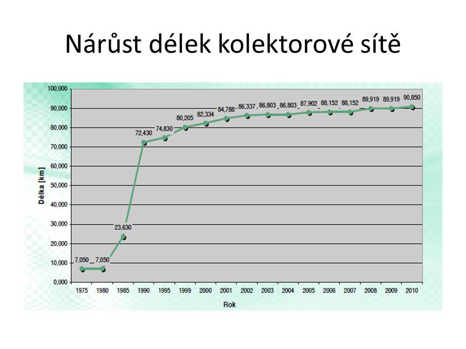 Nárůst délek kolektorové sítě