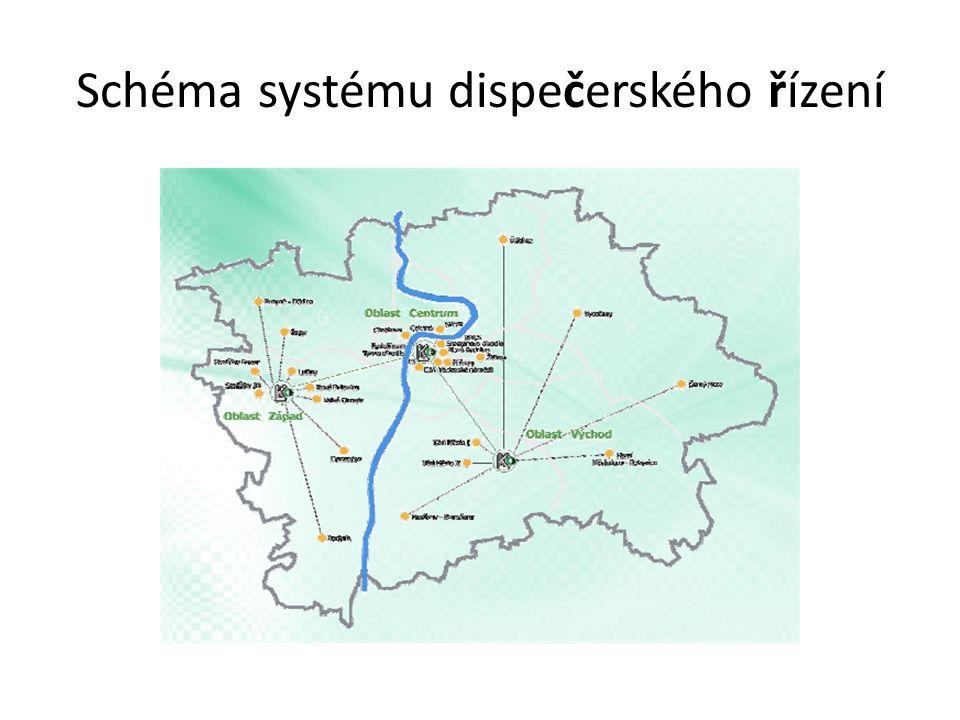 Schéma systému dispečerského řízení