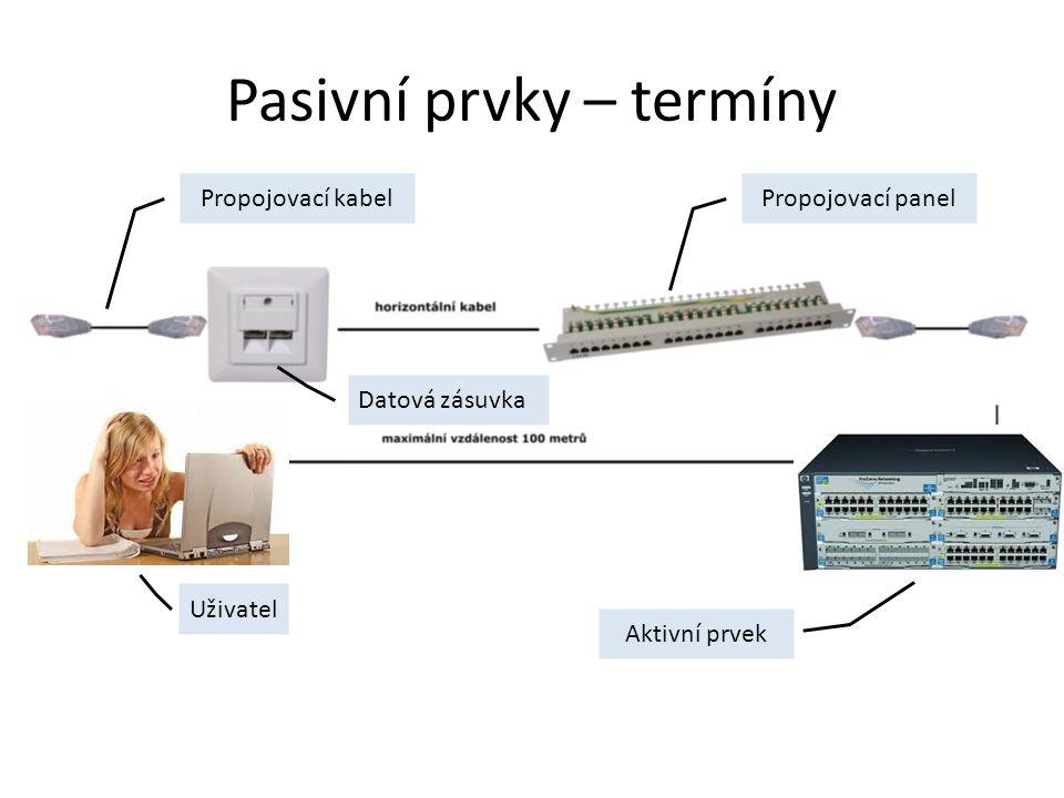 Pasivní prvky – termíny Propojovací kabel Datová zásuvka Propojovací panel Uživatel Aktivní prvek