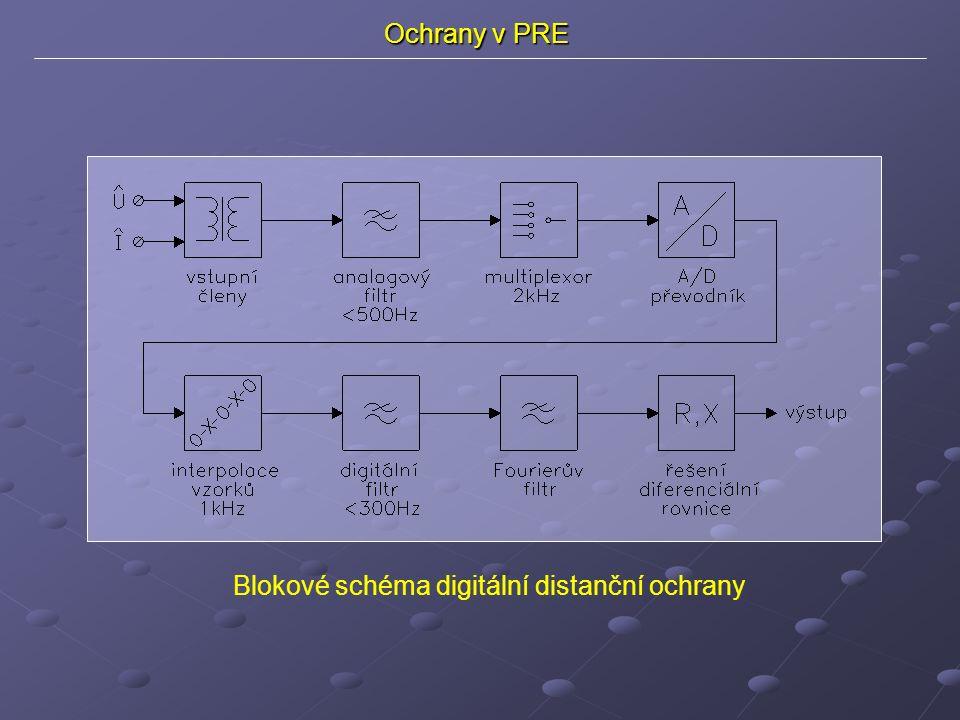 Ochrany v PRE Blokové schéma digitální distanční ochrany