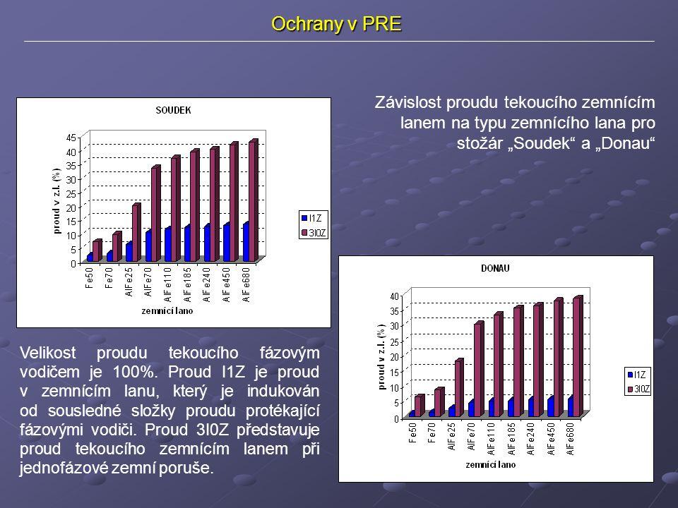 """Ochrany v PRE Závislost proudu tekoucího zemnícím lanem na typu zemnícího lana pro stožár """"Soudek a """"Donau Velikost proudu tekoucího fázovým vodičem je 100%."""