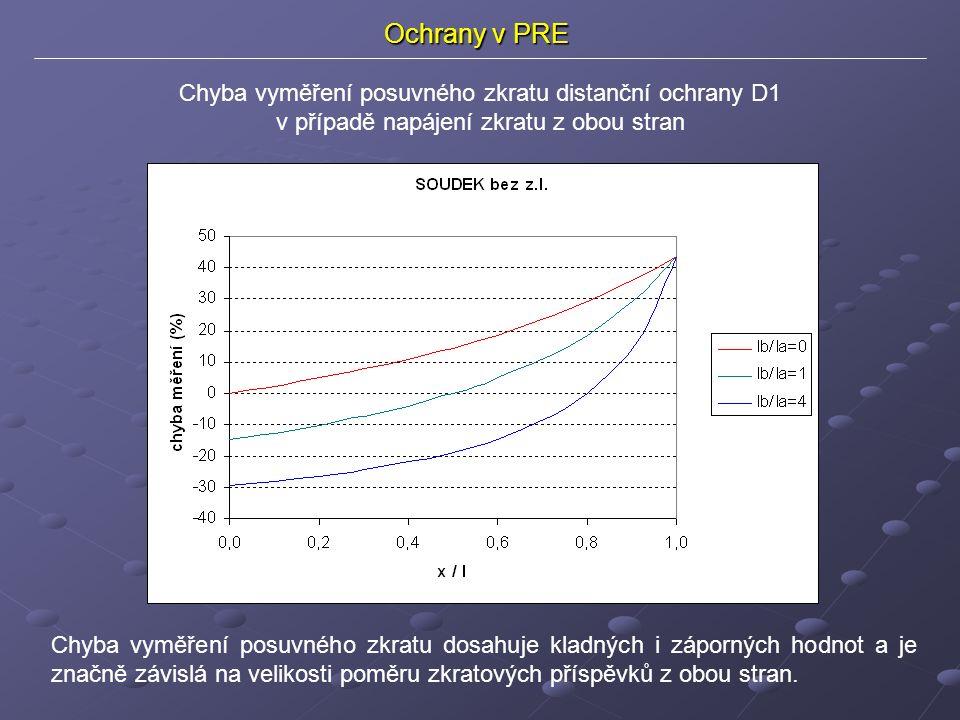 Ochrany v PRE Chyba vyměření posuvného zkratu distanční ochrany D1 v případě napájení zkratu z obou stran Chyba vyměření posuvného zkratu dosahuje kladných i záporných hodnot a je značně závislá na velikosti poměru zkratových příspěvků z obou stran.
