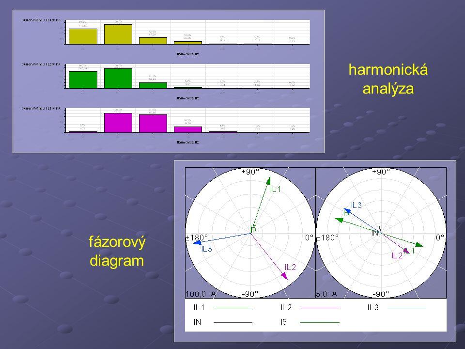 fázorový diagram harmonická analýza