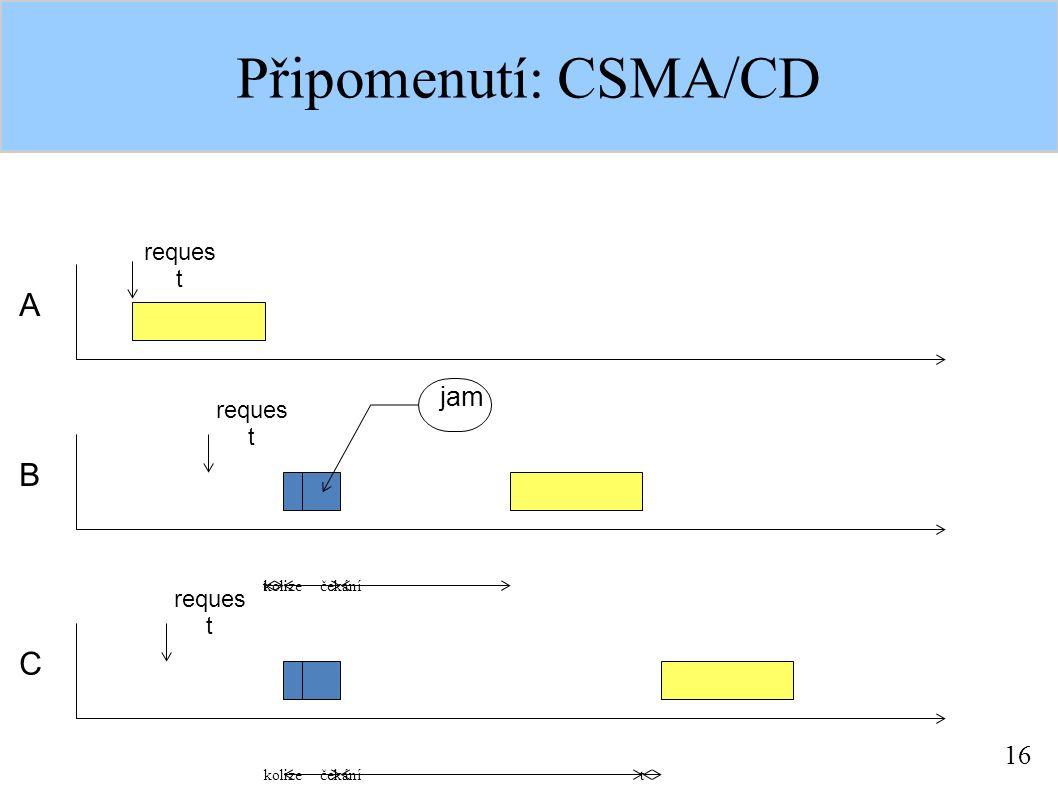 16 Připomenutí: CSMA/CD A reques t B C kolizečekání kolizečekání t t jam