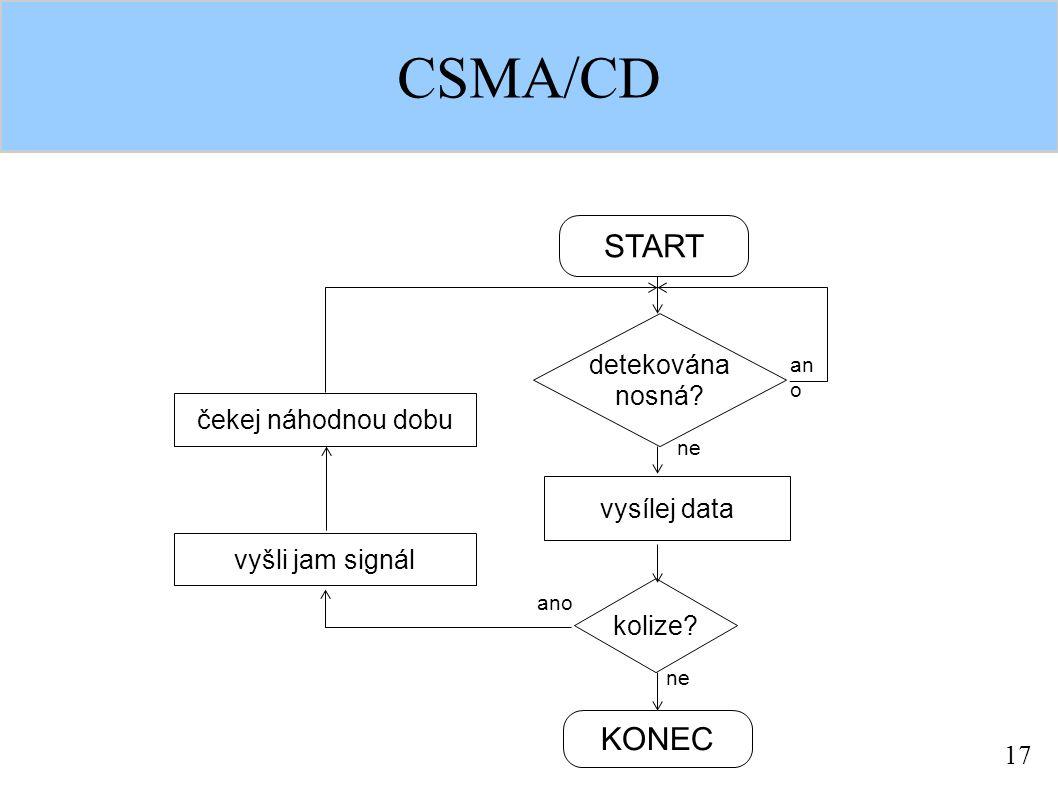 17 CSMA/CD START KONEC čekej náhodnou dobu detekována nosná.